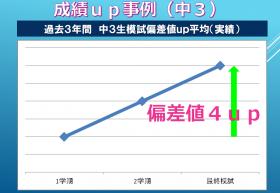 中学生成績アップ事例.png